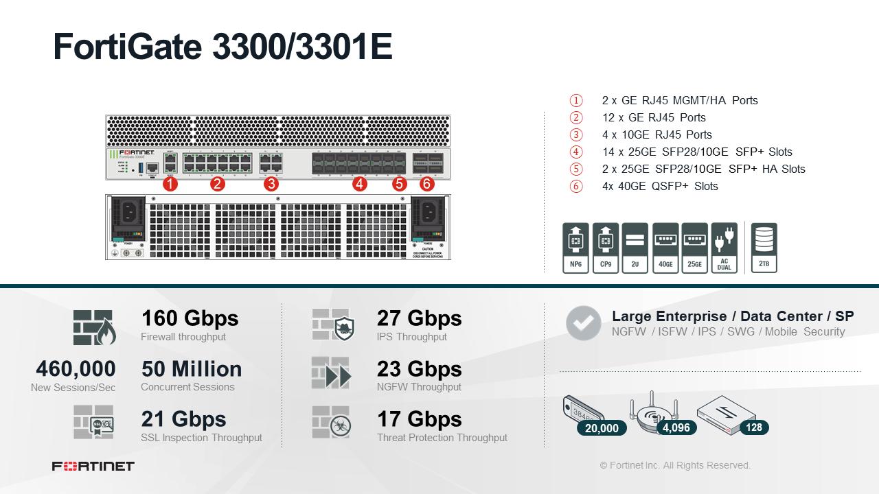 Fortinet FortiGate-3300E - UTM/UTP Bundle (Hardware + Lizenz)