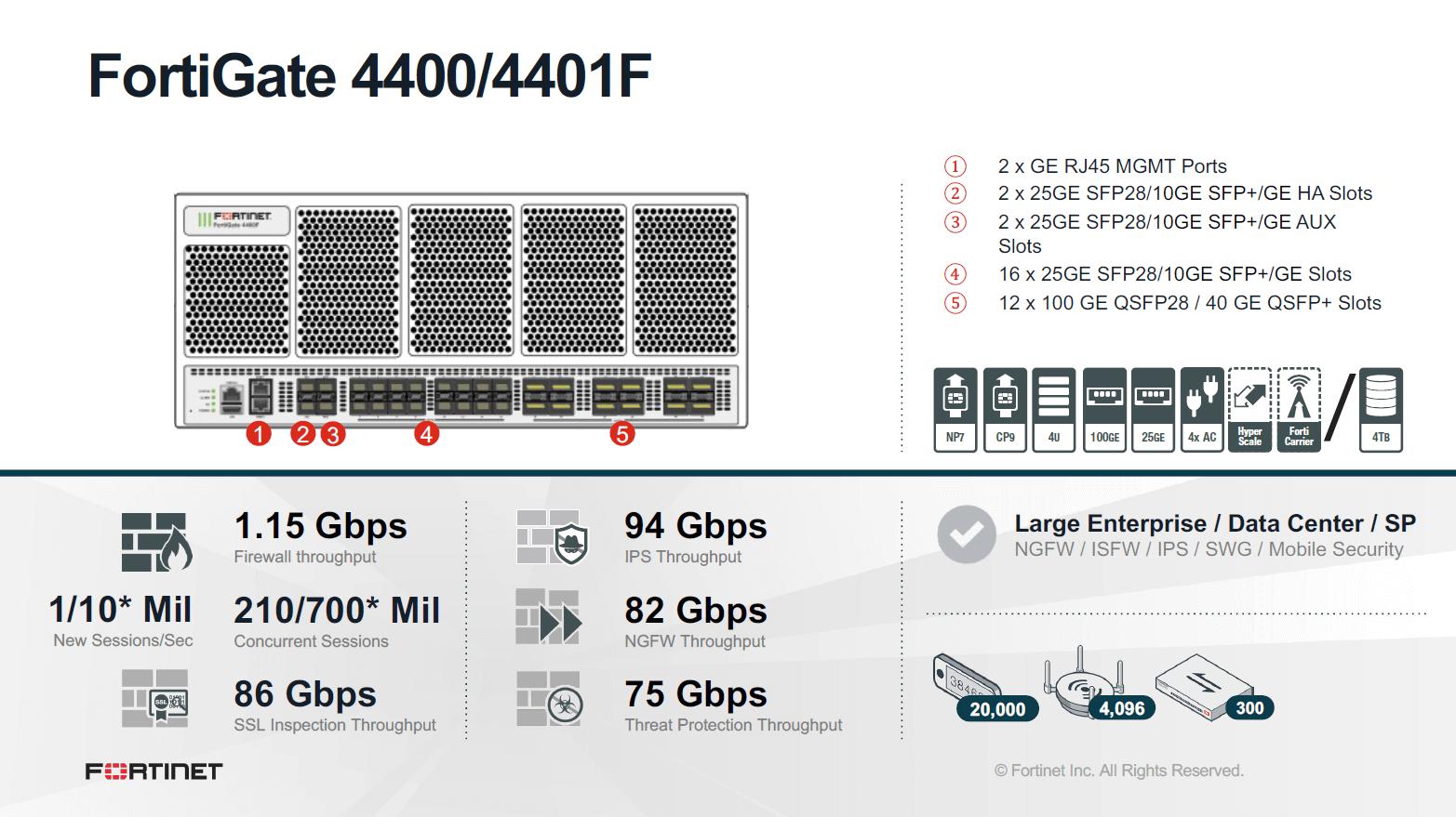 Fortinet FortiGate-4401F - 360 Bundle (Hardware + Lizenz)