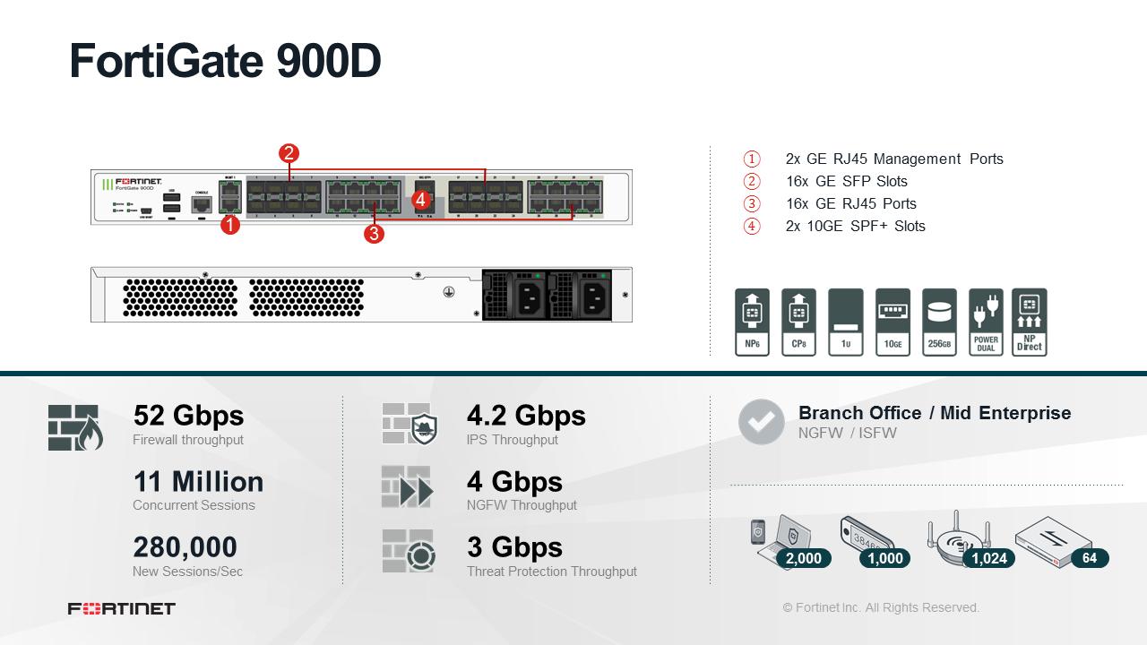Fortinet FortiGate 900D Firewall
