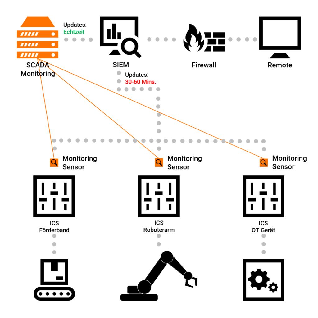 Beispiel eines Industrialen Monitoring